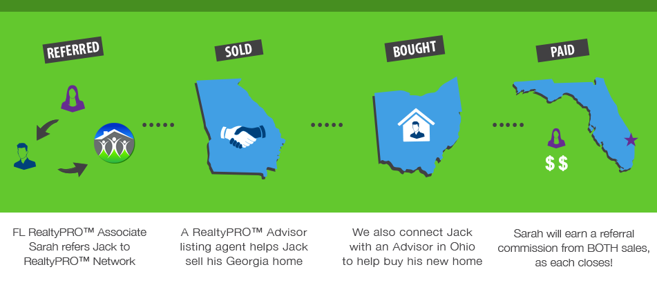 RealtyPRO Associate referral agent3