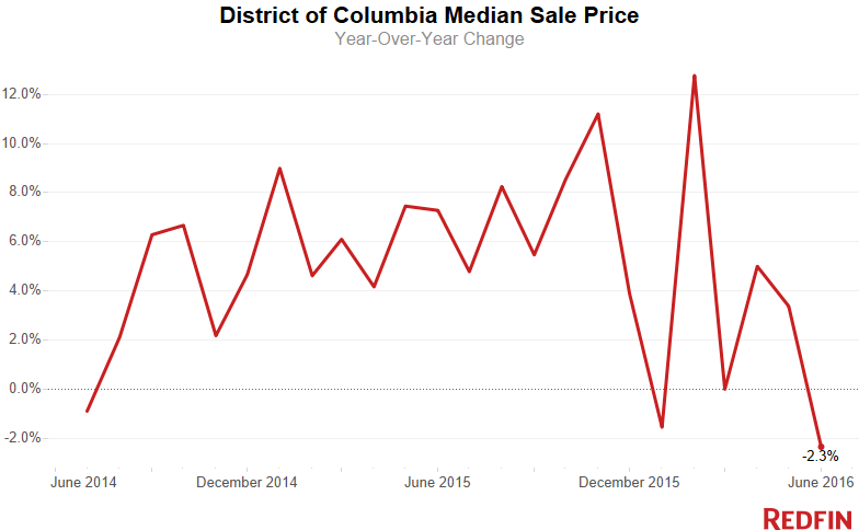Median-Sale-Price-7-1