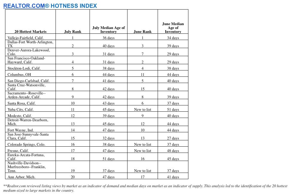 RDC_Hotness_Index_072916
