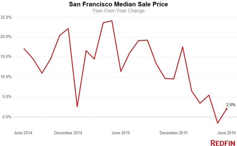 SF-Median-Sale-Price