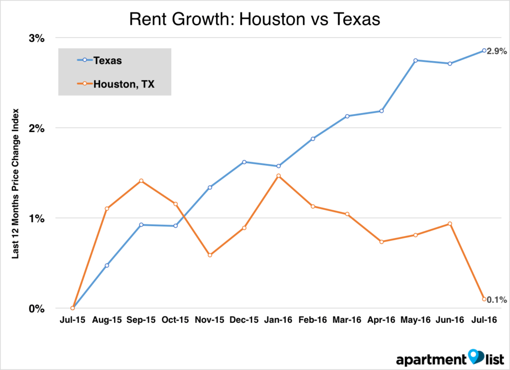 Houston Apartment Rent Vs Texas July