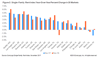 Housing Trends: U.S. Single-Family Rents Up 2.7 Percent Year Over Year in November